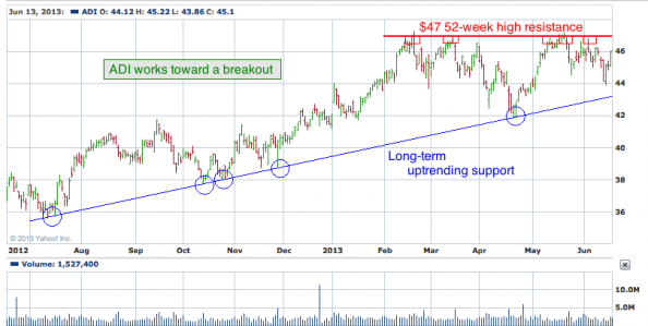 1-year chart of ADI (Analog Devices, Inc.)