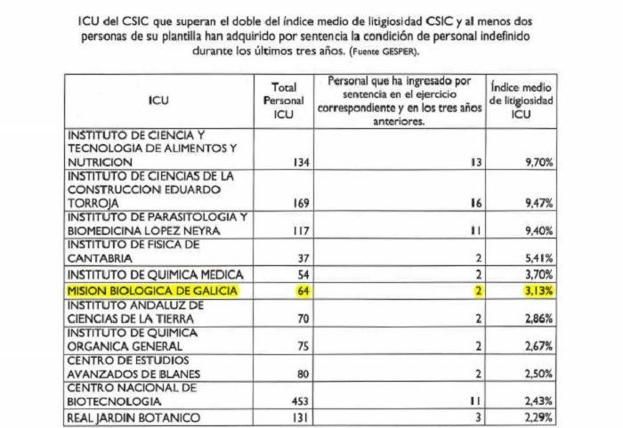 A Misión Biolóxica de Galicia, no sexto posto dos centros que serán penalizados.