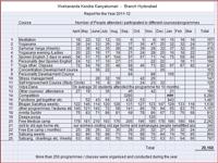 VK Hyderabad - Report of Activities -2011-12