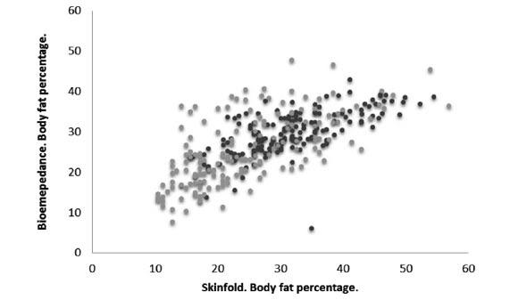 body fat percentage equation skinfolds