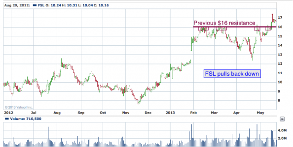 1-year chart of FSL (Freescale Semiconductor, Ltd.)