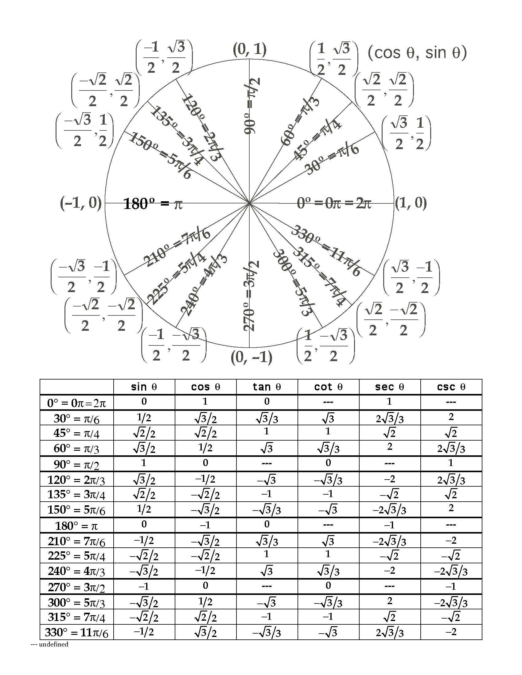 unit circle worksheet - Template