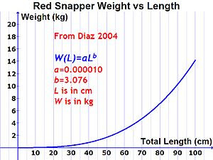 English: Graph of the relationship between wei...