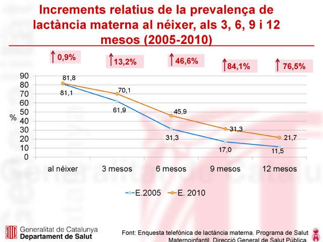 grafica lactancia catalunya 2010