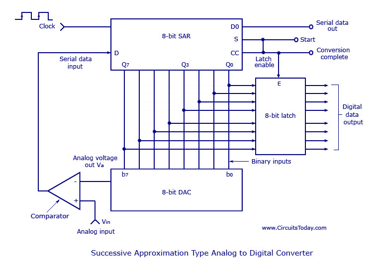 Successive Approximation Type Analog to Digital Converter