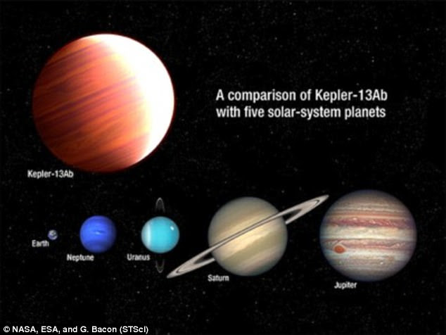 Kepler-13Ab (top left) is six times more massive than Jupiter (bottom right), making it an exceptionally large exoplanet. It orbits tightly to its star, meaning its day side reaches temperatures of 2,760°C (5,000°F), while its night side is perennially cold and dark