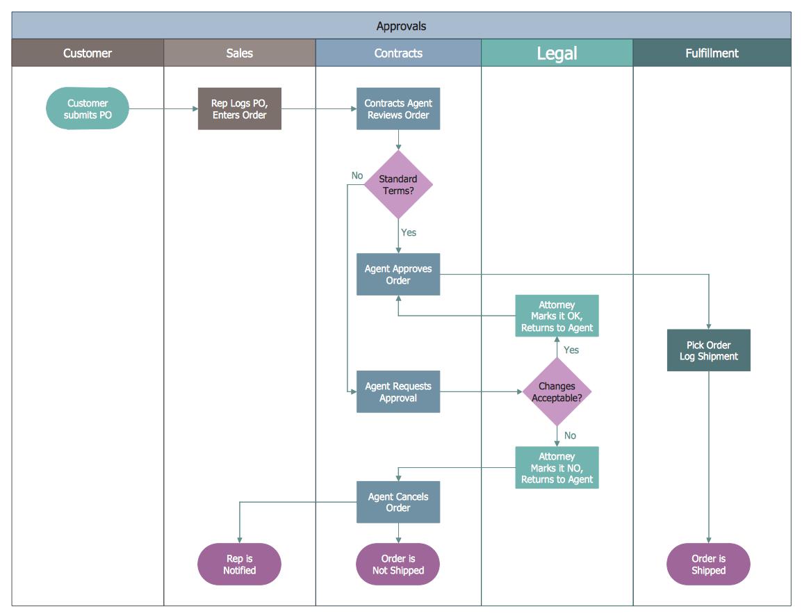 Business Processes Business Process Mapping Swim Lane Flowchart approvals