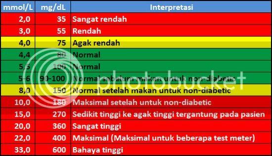 photo tabelguladarah_zpsb82501da.jpg