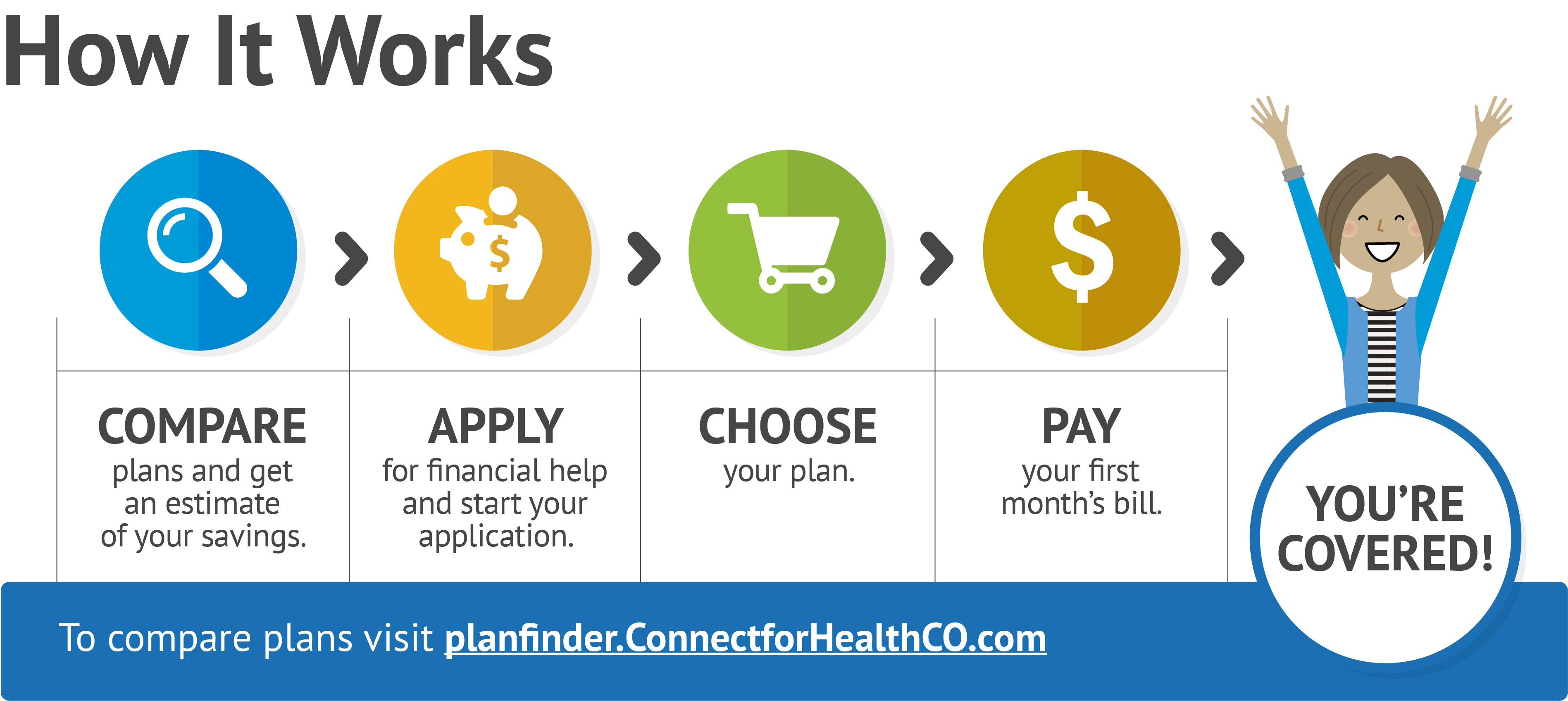 New Customers • Connect for Health Colorado