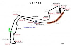 Analisi frenate circuito di Montecarlo - Dati Brembo