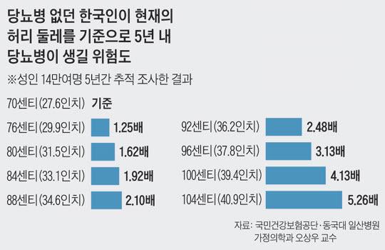 당뇨병 없던 한국인이 현재의 허리 둘레를 기준으로 5년 내 당뇨병이 생길 위험도.