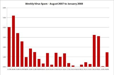 Weekly Virus Spam - Click for Large