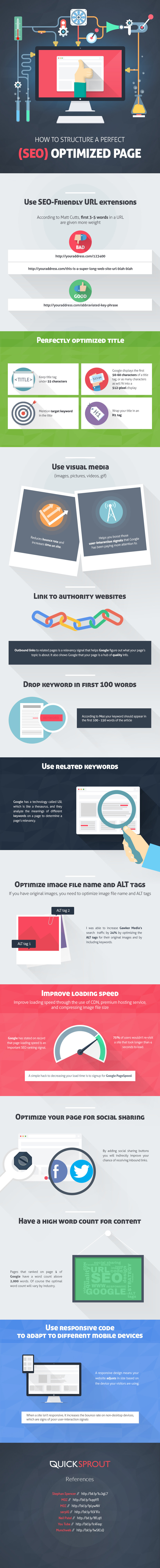 The Anatomy Of A Perfect SEO Optimized Website - #infographic