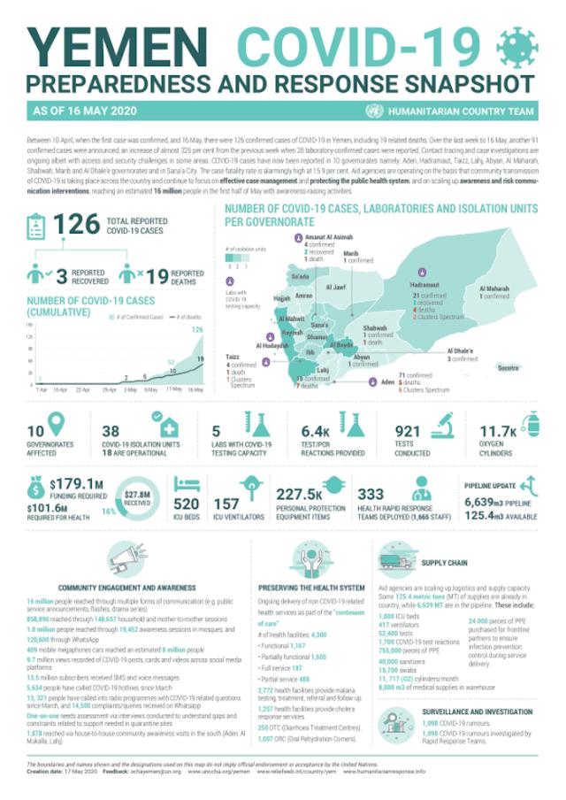 Yemen Covid-19 Preparedness and Response Snapshot - Relief Web