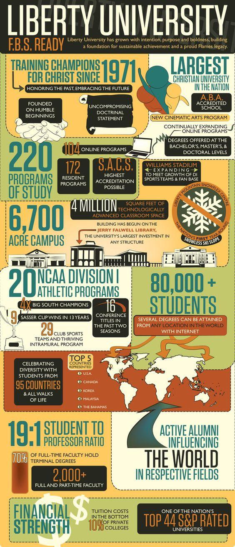 Liberty University Infographic by Lauren Paige White, via Behance ...
