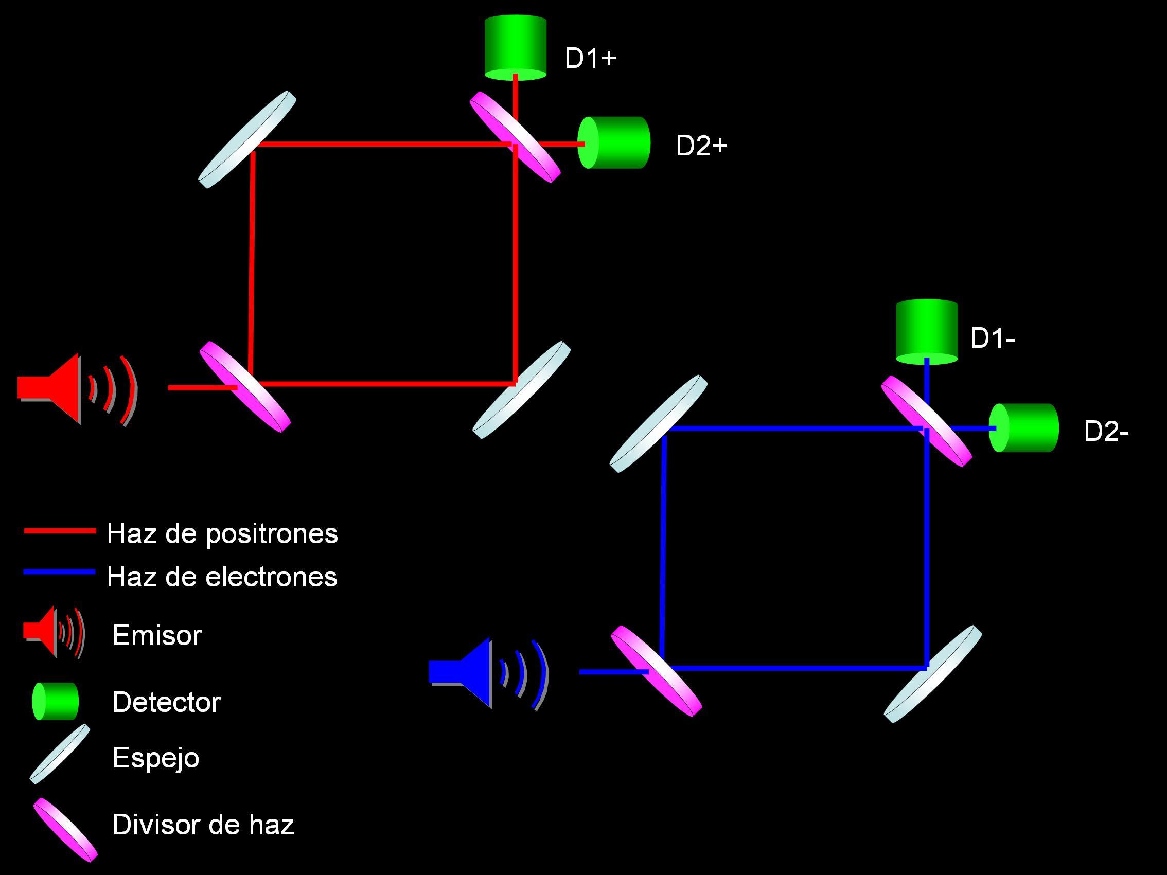 Interferómetro de Mach-Zender