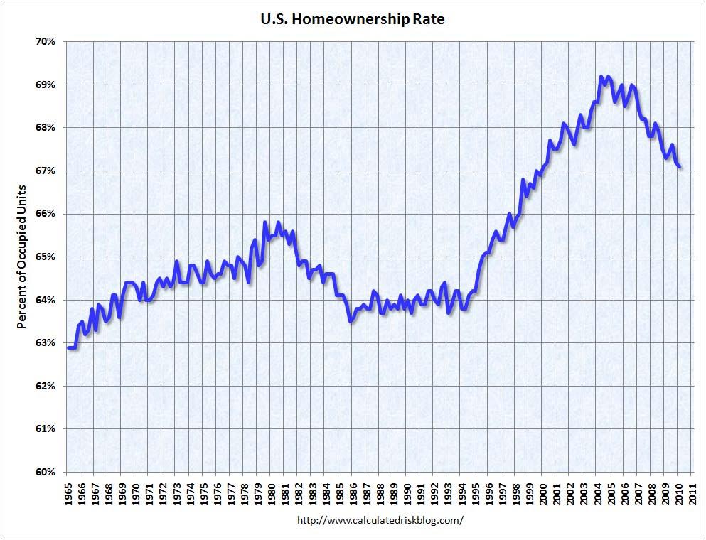Homeownership Rate Q1 2010