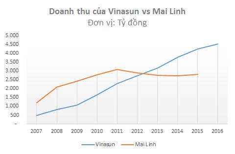 Kinh doanh tại rất ít tỉnh thành nhưng Vinasun lại có doanh thu và lợi nhuận vượt trội so với Mai Linh