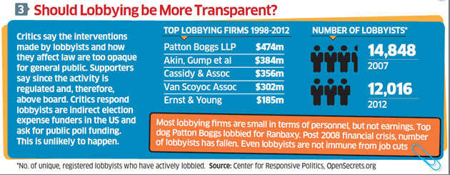 Walmart's disclosure about lobbying expenditure in the US has produced more heat than light in India, with the political debate often taking leave of facts. Lobbying is both unexceptionable and controversial in America. Here's ET's ready reckoner.
