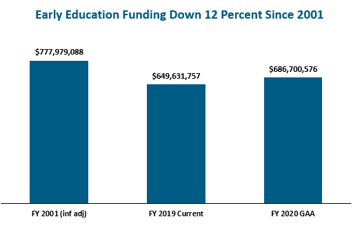 Funding for early education and care in the FY 2020 budget