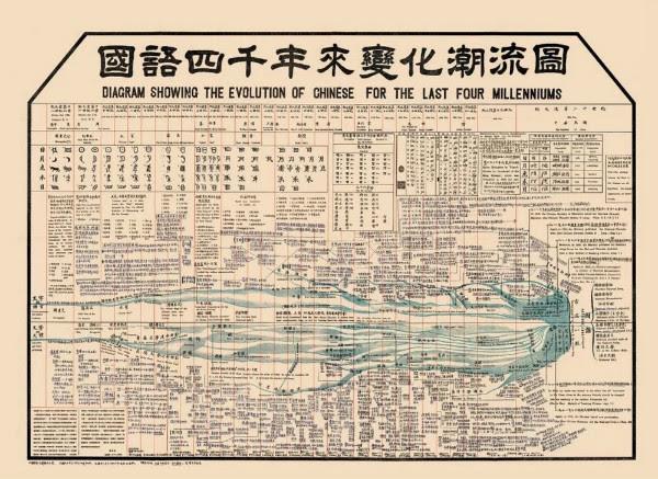 黎锦熙为何绘制国语四千年来变化潮流图手机新浪网