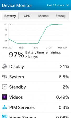 Сравнение аккумуляторных батарей для BlackBerry Z10 (тип L-S1): Чехол-аккумулятор для BlackBerry Z10 заявленной емкостью 3300 мАч зарядил смартфон на 89%, с 11% до 100% (время заряда с 19:02 до 21:50), при этом в чехле еще оставался резервный заряд 2 из 5 (показатель индикатора). Устройство было включено во время зарядки, но тестовой нагрузки не было. В устройстве был установлен оригинальный аккумулятор.