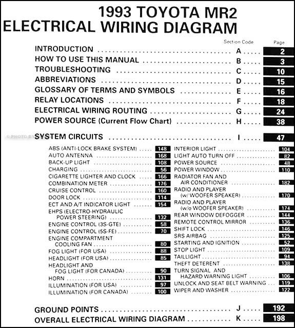 Diagram 92 Mr2 Wiring Diagram Full Version Hd Quality Wiring Diagram Diagramsloura Videoproiettori3d It