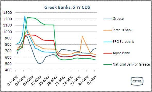 Greek Bank CDS 62