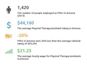 Physical Therapy Assistant Schools in Arizona AZ | Find a ...