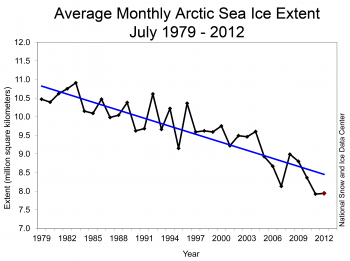 Graph of sea ice extent trend