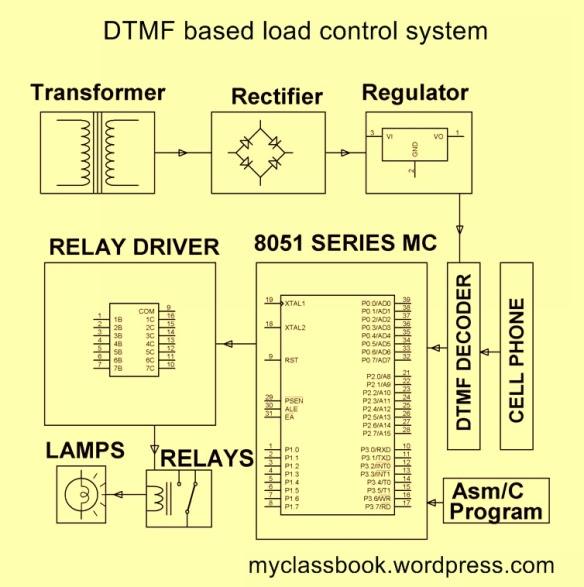 DTMF based load control system block diagram