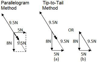 Vector Diagram Excel Physics