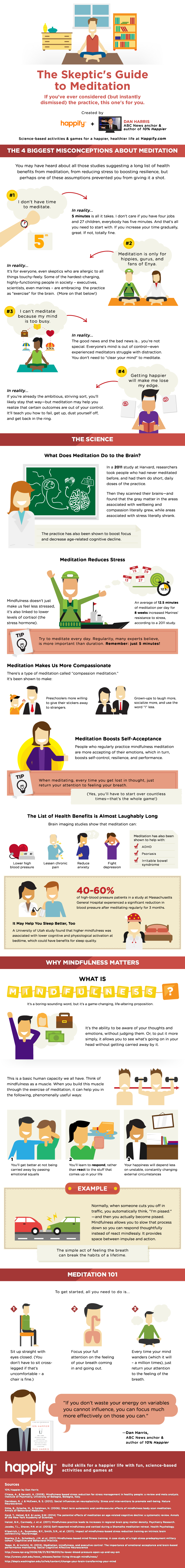 Infographic: The Skeptic's Guide to Meditation