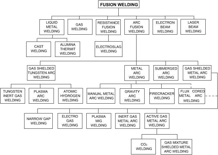 AWS Classifications Explained   Lincoln Electric classification of welding processes