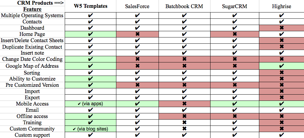 New Free Comparison Chart Template Excel Binder Template