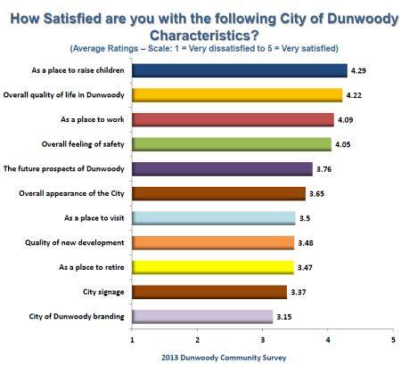 http://jkheneghan.com/city/meetings/2014/Retreat/2013%20Community%20Survey%20ppt%20overview.pdf