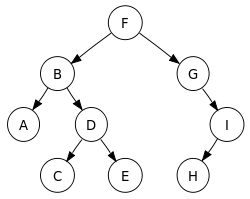 A sorted binary tree