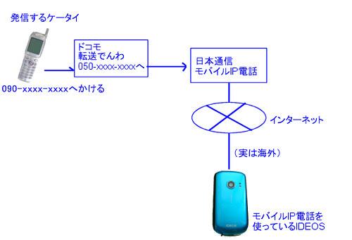 今回やった海外電話料金軽減大作戦 by deyamato