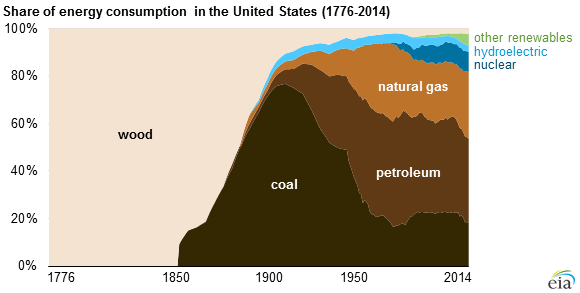 graph of share of energy consumption in the United States, as explained in the article text