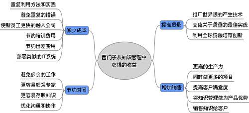 西门子ICN从知识管理获得的主要收益