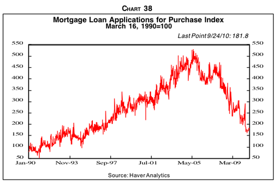 And that new mortgage applications remain back at 1990s levels