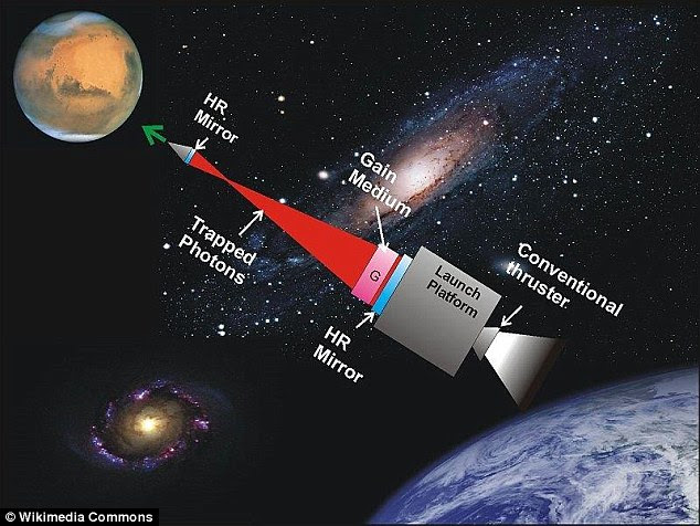 Image result for NASA is Working on a Laser Propulsion System that Could Get us to Mars in Just 3 Days