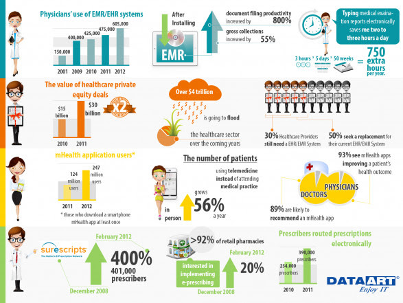 Latest Trends in Healthcare IT Solutions