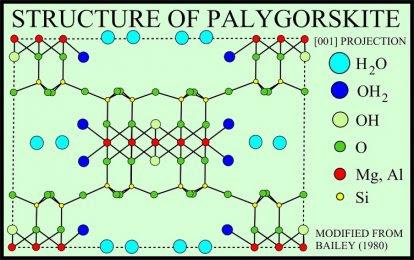 palygorskite structure 2