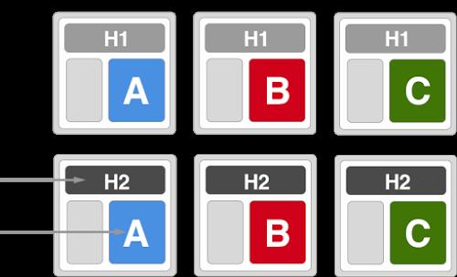 Multivariate test