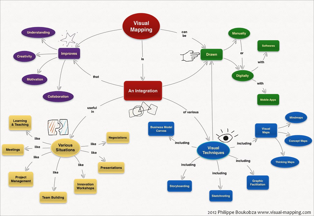 Visual Mapping's Concept Map