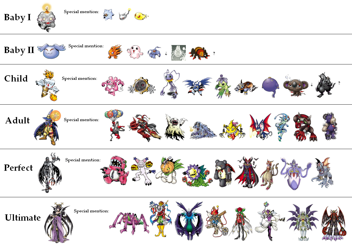 list of digimons
