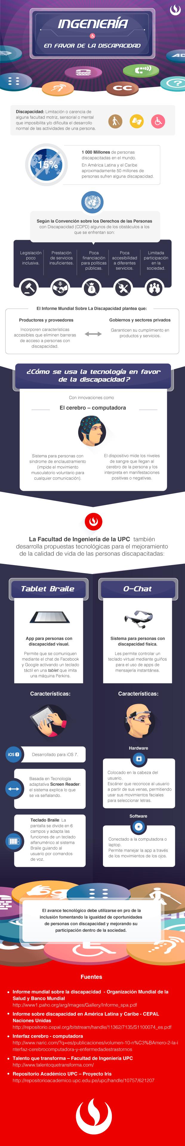 Infografía Ingeniería en Favor de la Discapacidad.