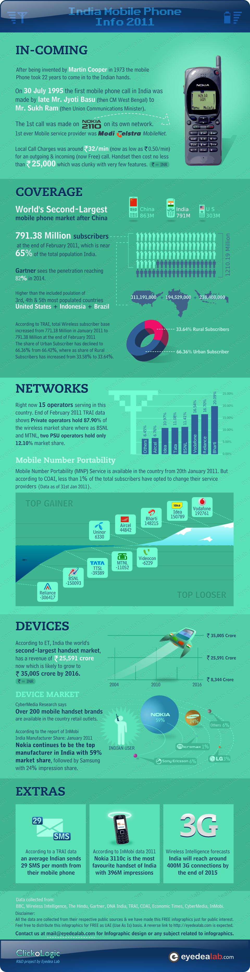 India Mobile Infographics 2011