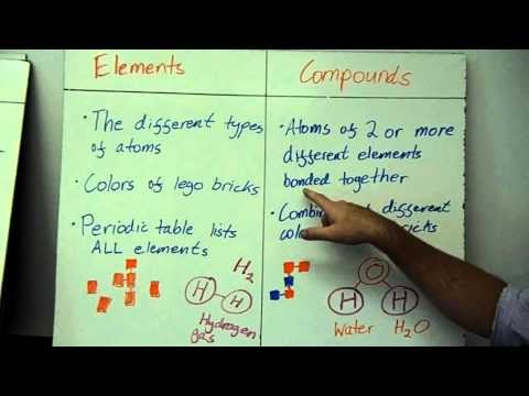 1.9 Atoms and Molecules - Revision Points